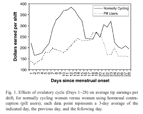 Men's willingness to pay for sexual access to lap dancers by menstrual cycle day. From Miller (2007)